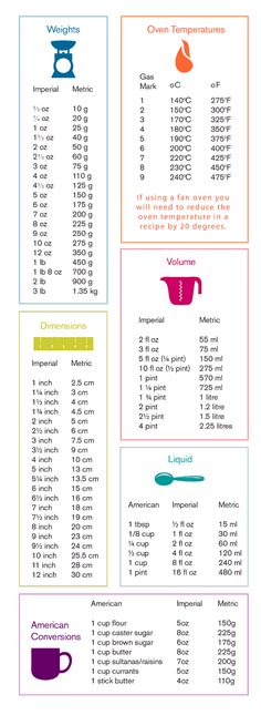 Baking Measurements Conversion Table - bake Baking Conversion Chart, Measurement Conversion Chart, Weight Conversion Chart, Cooking Measurement Conversions, Metric System Conversion, Measurement Converter, Temperature Conversion Chart, Temperature Chart, Table De Conversion