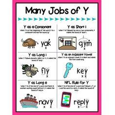 Many Jobs of Y Poster - Reading Horizons Phonics Rules, Spelling Rules, Teaching Phonics, Phonics Activities, Teaching Reading, Listening Activities, Learning, Reading Intervention, Reading Skills