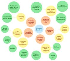 8 best what is a diagram bubble diagrams images on pinterest conceptdraw pro allows you to make a ms powerpoint architectural bubble diagram ppt ccuart Choice Image