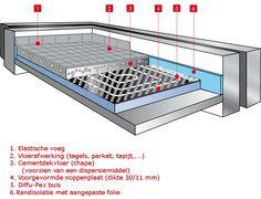 1a36d2a3ba-vloerverwarming opbouw.jpg (767×588)