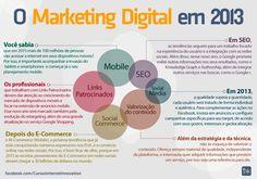 Marketing Digital 2013  #marketingdigital #seo