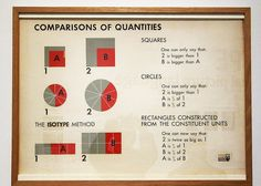 The Isotype methode | Flickr