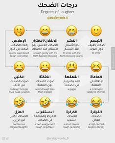 Research Paper Outline Example, History Of Islam, Clothing Sketches, Arabic Art, Beautiful Arabic Words, Arabic Language, Learning Arabic, Arabic Quotes, Learn English