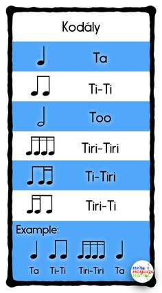 The Kodály rhythm syllable system, pros/cons, and some history.  Read this blog post for more!
