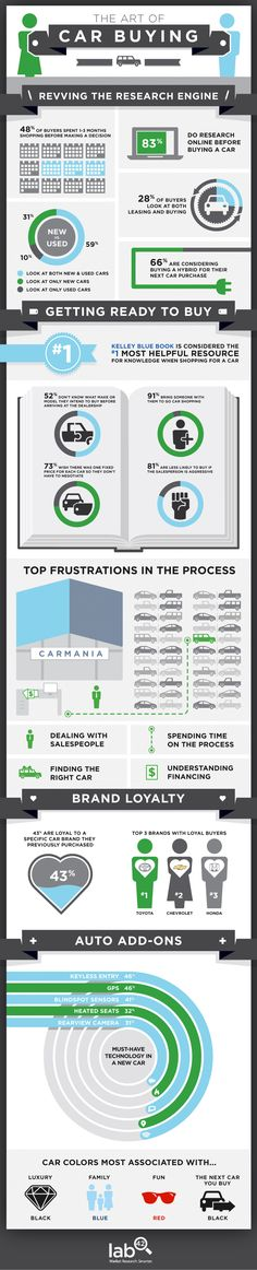 Buying a car has never been easy. But here's help: This infographic will show you how people tackle that complicated task of car shopping
