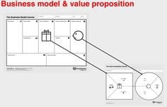 The Business Model Canvas Gets Even Better – Value Proposition Design