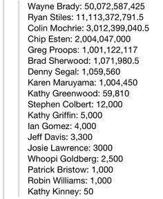 """""""For anyone who was a fan of the original U.S. Whose Line is it Anyway, this is the final points total."""""""