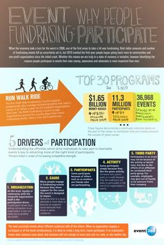 Why People Participate In Fundraising Events (Infographic) : TreeHugger This is worth reading...