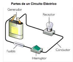 partes circuitos electricos: CIRCUITOS CERRADOS. CERRADÍSIMOS. SEGÚN COMO SE MIRE,CLARO