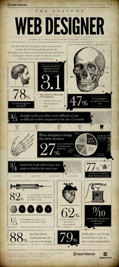 the anatomy of a web designer infographic 620x1394 20 Interesting Infographics on Design