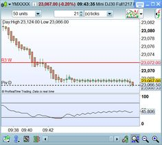 Scalping et Day trading du 19 octobre 2017 : Forum Day Trading et Scalping - Page 9 https://www.andlil.com/forum/scalping-et-day-trading-du-19-octobre-2017-t18420-80.html#p726692 100% algo vendeur ! #ym #futures