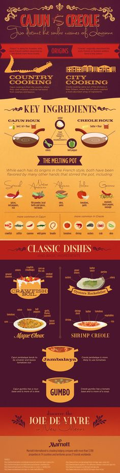 New Orleans Cuisine: Cajun vs. Creole Food Infographic - - We teamed up with our great friends at Marriott to illustrate the differences of cajun vs. creole food as well as some similarities in this infographic. Creole Cooking, Cajun Cooking, Cooking Tips, Cooking Recipes, Cajun Food, Cooking Videos, Lunch Recipes, Louisiana Recipes, Cajun Recipes