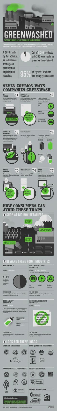 When consumers think green, sustainability is an issue that most welcome and strive for. However, when companies abuse that, consumers are misled by their marketing tactics — or 'Greenwashed'. This infographic illustrates 7 common ways that companies 'greenwash' and how consumers can avoid those traps.