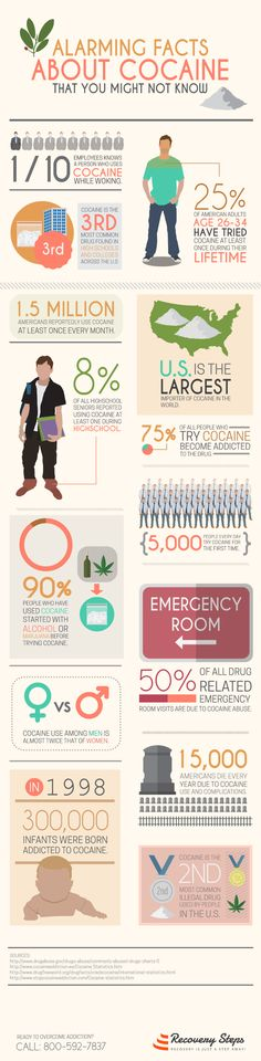 ALARMING FACTS ABOUT COCAINE Learn how cocaine affects the world and the statistics of each person who uses this illegal drug.   Get TREATMENT and get SOBER at recoverysteps.com  CALL US: (844)-331-2770  Follow: https://www.pinterest.com/RecoverySteps/