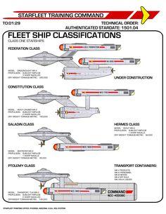 star_trek_tos_fleet_ship_classifications_by_viperaviator-d9aiute.jpg (1280×1656)