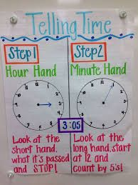 Image result for summary anchor chart first grade