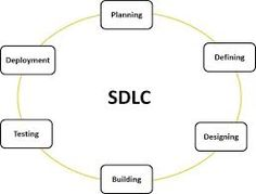 30 Best What is ITIL, Agile and Waterfall and SDLC? images