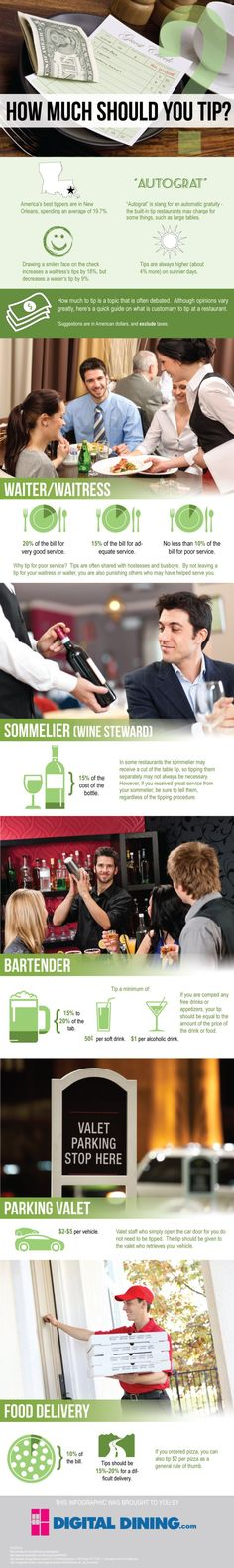 How much should you tip? #infographic