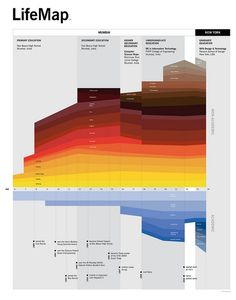 LifeMap by ritwikdey, via Flickr
