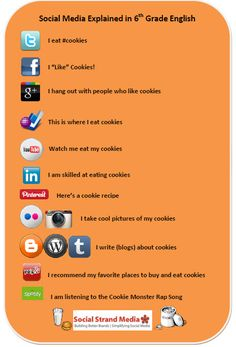 Social Media Explained in 6th Grade English [Infographic]
