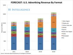 Online Video Advertising Is Growing Many Times Faster Than TV, Search, And Most Other Digital Ad Markets