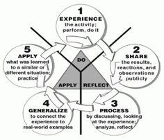Graham Gibbs' Model of Reflection Description Describe