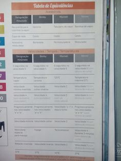 Minhas Receitas Económicas: Tabela de Equivalências Robot de Cozinha Bullet Journal, Tables, Recipes