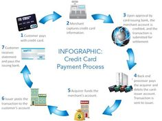 50 best debt credit card images on pinterest infographic who ever said you cant liberate yourself from the credit card cycle false get a loan close your cards reheart Image collections