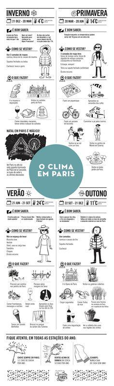 Esse infográfico faz parte da série comemorativa dos 10 anos do Conexão Paris e celebra o 3˚ post mais lido de todos os tempos do blog, O Clima em Paris: https://www.conexaoparis.com.br/2013/06/08/clima-de-paris/