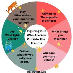 I saw a wonderful post recently explaining how survivors of complex (childhood) trauma often don't have a pre-trauma identity. Trauma Therapy, Art Therapy, Mental And Emotional Health, Mental Health Awareness, Emotional Healing, Inner Child Healing, Stress, Coping Skills, Therapy Activities