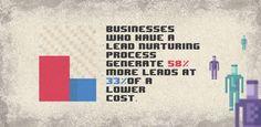 Creating a Content Marketing Lead Nurturing Process - / Digital Information World Content Marketing, Digital Marketing, Lead Nurturing, Process Infographic, Cloud Computing, Big Data, Lead Generation, Social Media, Web Design