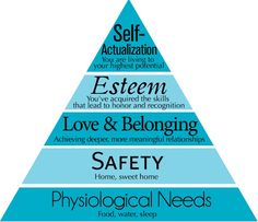 This chart comes from Abraham Maslow's concept of hiearchy of needs. He was a famous humanistic psychologist who believed in the concept of self-actualization.