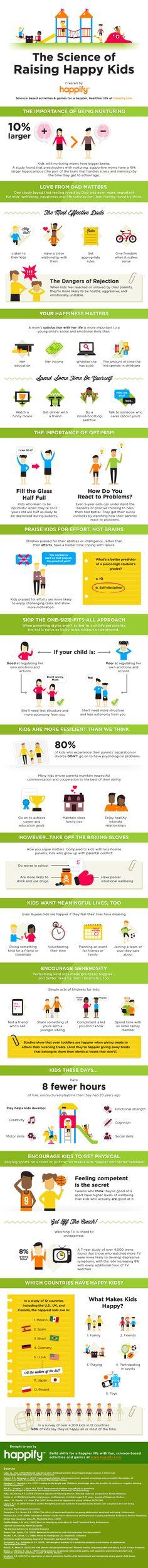 Infographic - The Science of Raising Happy Kids