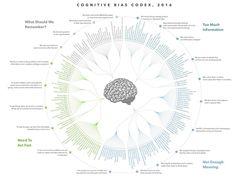 cognitive bias cheat sheet visual