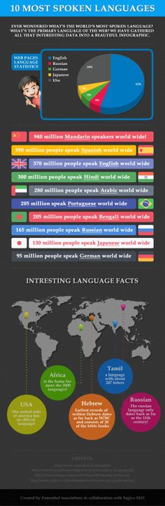 Do you know the 10 most spoken languages? This infographic shares it and the top languages for web pages too.