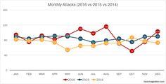 2016 Cyber Attacks Statistics – HACKMAGEDDON