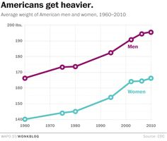 The average American woman now weighs as much as the average 1960s man