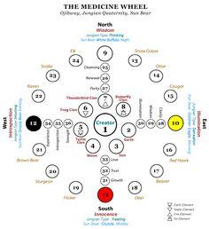 http://syzygyastro.hubpages.com/hub/Constructing-a-Medicine-Wheel