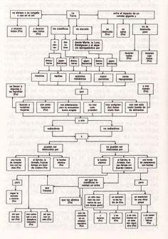 """Cómo escribir una novela de ciencia-ficción.     Gráfico del autor para que nos hagamos una idea de lo que es un diagrama de flujo. Escaneado de mi libro """"La Máquina Superinteligente"""" de Adrian Berry (Alianza Editorial, 1983)."""