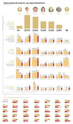 Encuestas solo acertaron datos de Santos y Zuluaga | La República