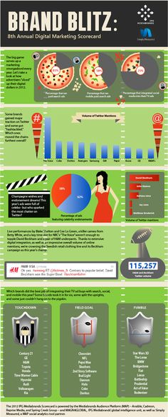 Annual Brand Blitz - Superbowl XLVI 2012... How the biggest brands matched up during the big game