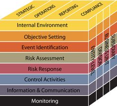 http://www.interfacing.com/ComplianceSOX-ISO-BASEL-Six-Sigma-Risk/sarbanes-oxley