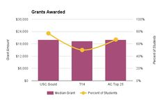 USC Gould School of Law grants awarded analysis