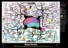 Brain Power Mind Map