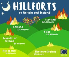 Hilforts of Britain and Ireland. Scotland has 1694 hillforts. England has 1224 hillforts. Wales has 690 hillforts. Republic of Ireland has 475 hillforts. Northern Ireland has 32 hillforts. Isle of Man has 30 hillforts.