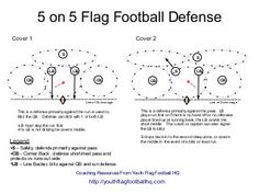 5 on 5 Flag Football Defense Diagram This diagram shows different methods of running a Cover 1 & Cover 2 defense in 5 on 5 flag football. Flag Football Drills, Flag Football Plays, Football Defense, Coaching, Diagram, Board, Training, Sign, Planks