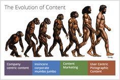 Sisältömarkkinoinnin kehitys yhdellä kuvalla.