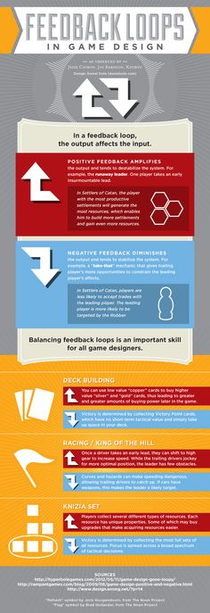 Feedback Loops in Game Design #infographic