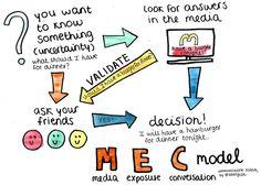 Visualizing Communication Science theory: Media Exposure Conversation model
