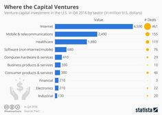 VC investment: internet is the biggest attractor